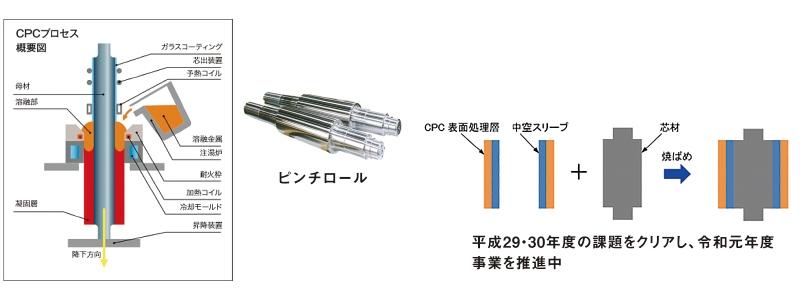 フジコー保有技術による優れた表面特性を持つCPC管(Φ800mmMax)の拡管技術を開発