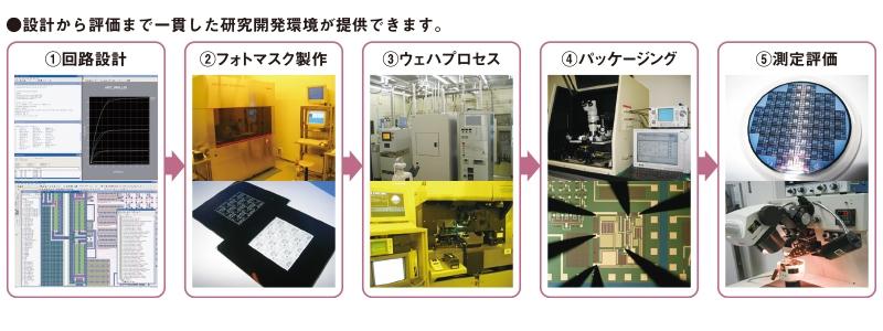 IC・MEMS微細加工環境の提供