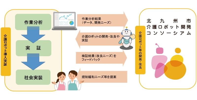 介護ロボット等を活用した先進的介護の実証・実装
