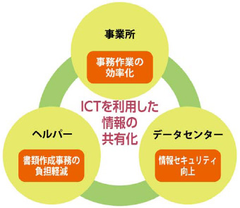 ICTを利用した情報の共有化イメージ
