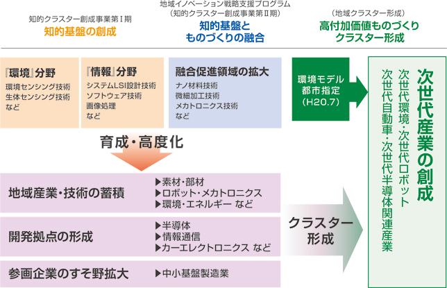 地域イノベーション戦略プログラム